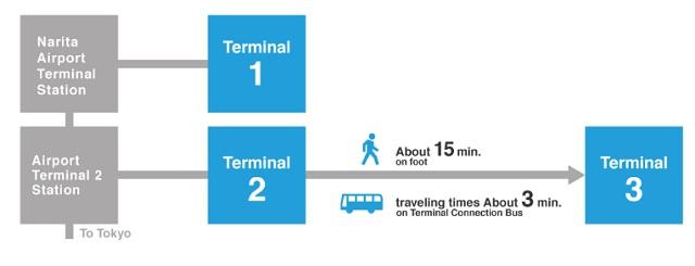 Схема доступа к станциям поездов в аэропорту Нарита Токио